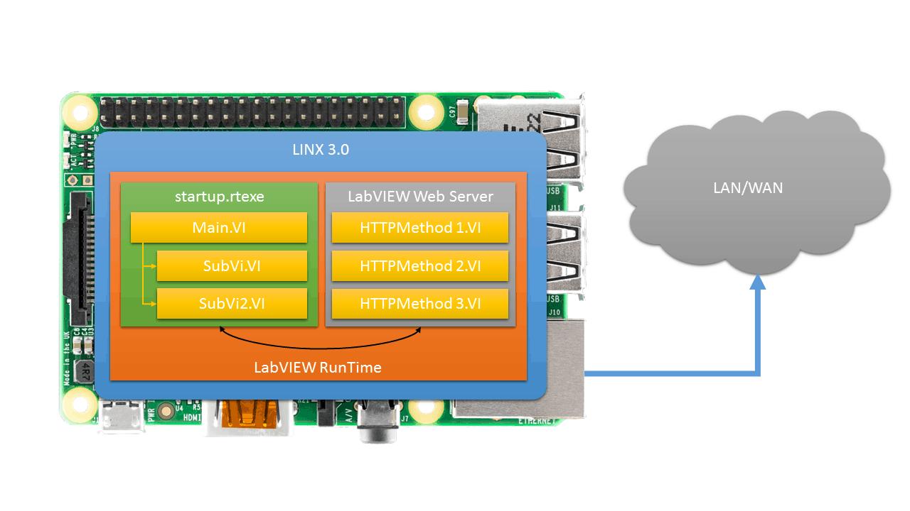 LINX 3.0 – Création d'un Service Web avec LabVIEW